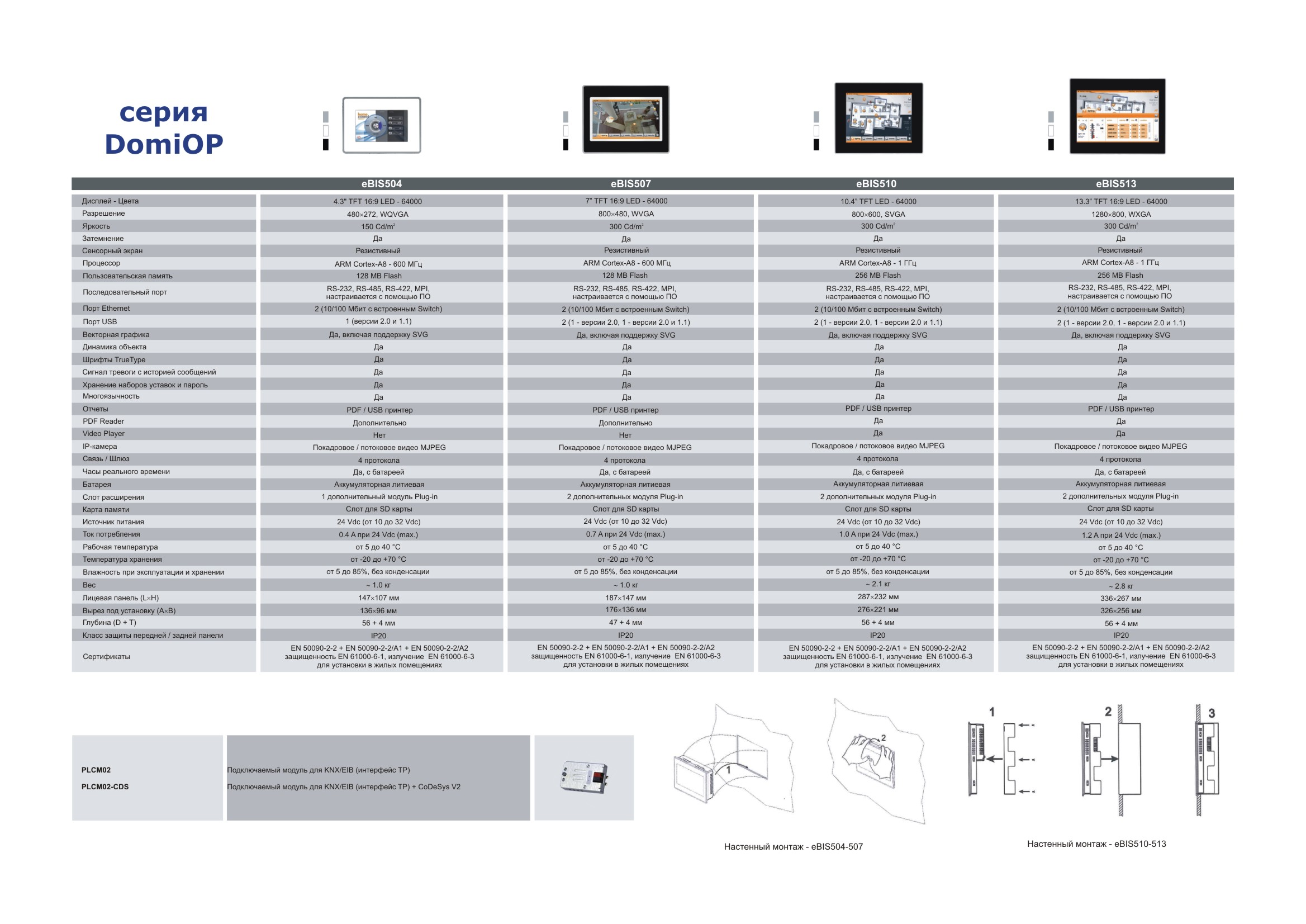 Технические характеристики панелей DomiOP