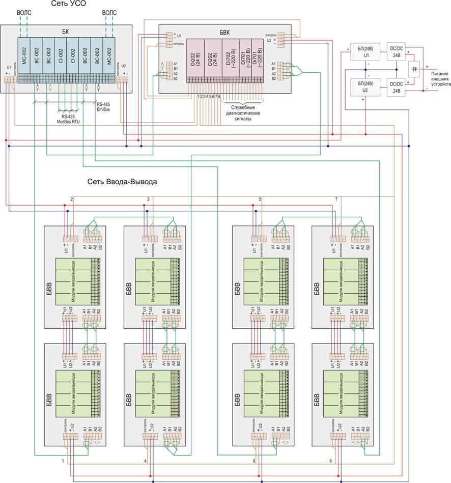 Структурная схема типового шкафа УСО
