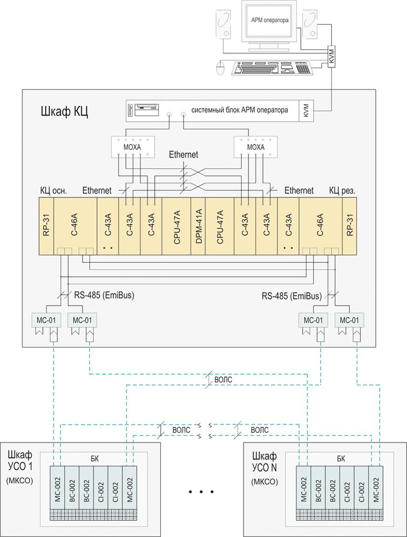 Схема подключения МКСО к КЦ