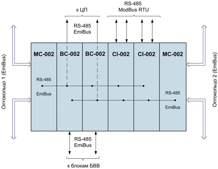 Структура блока коммуникационного БК