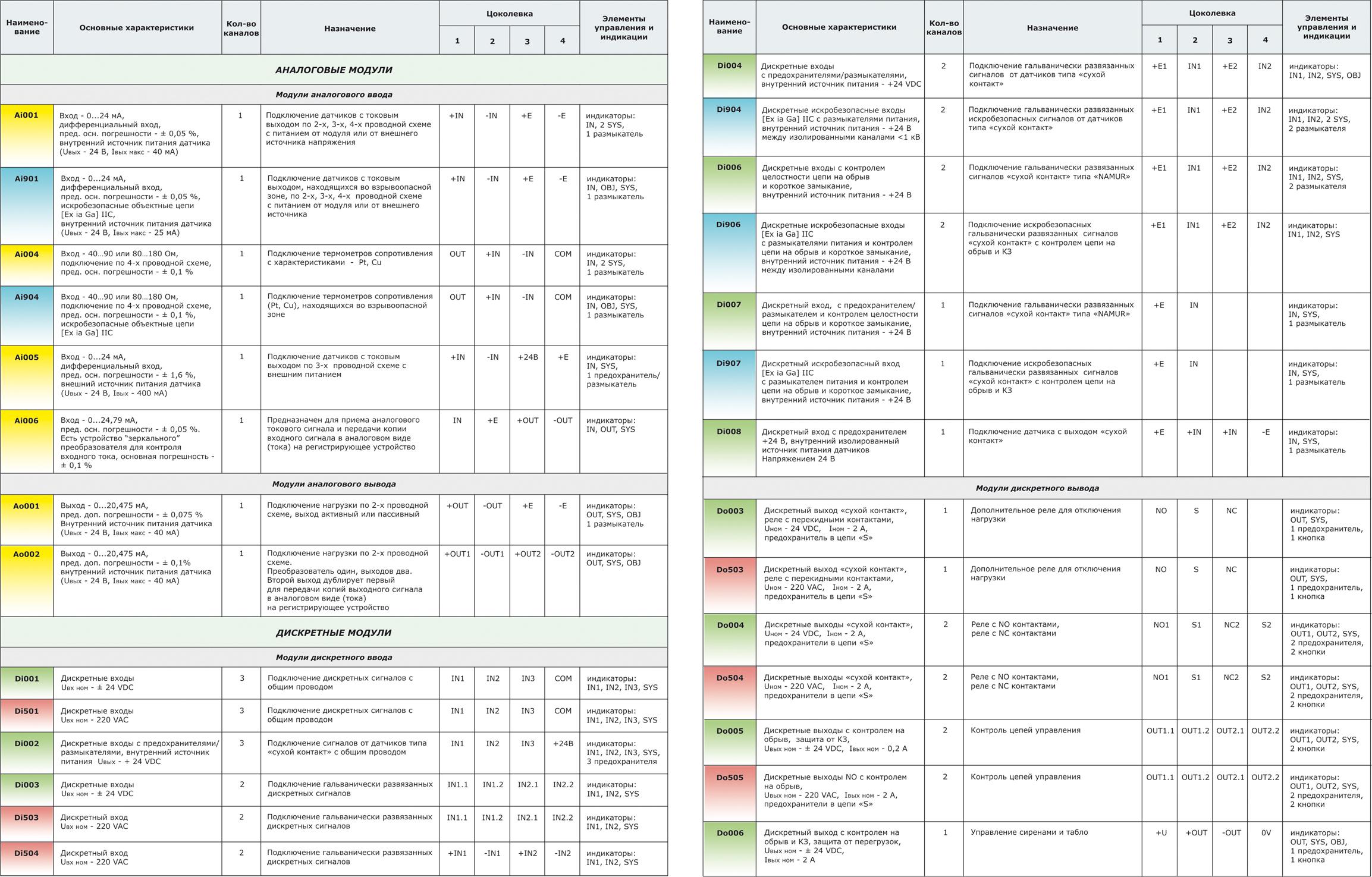 Состав и краткие технические характеристики модулей ввода/вывода МКСО
