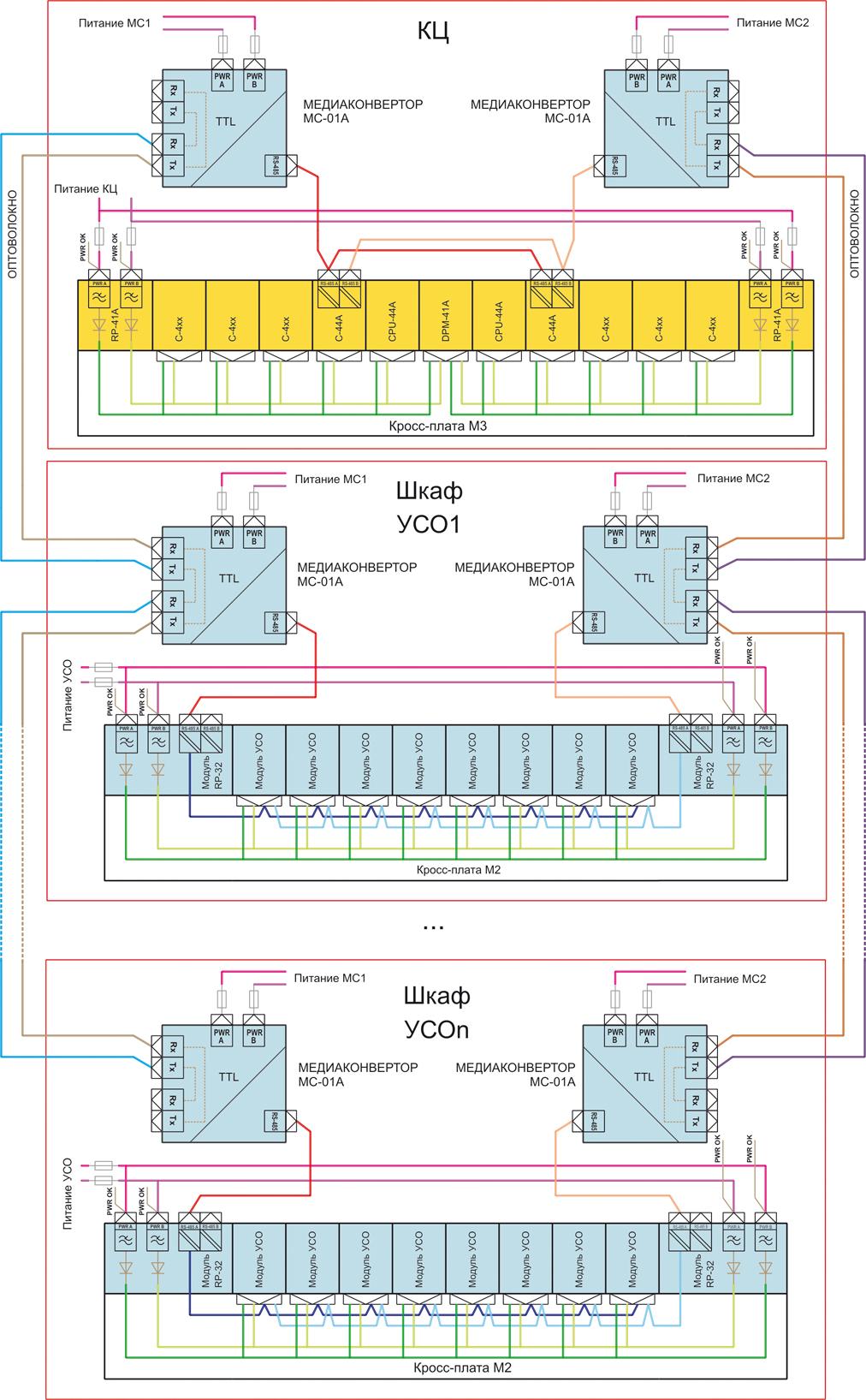 Топология сети контроллеров «резервированная шина»