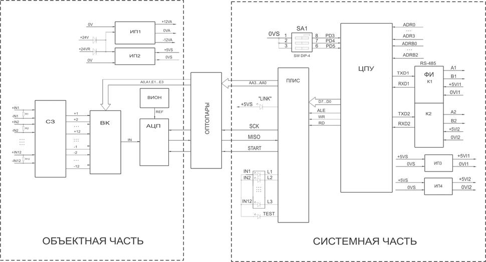 Структурная схема модуля аналогового ввода AI-32A