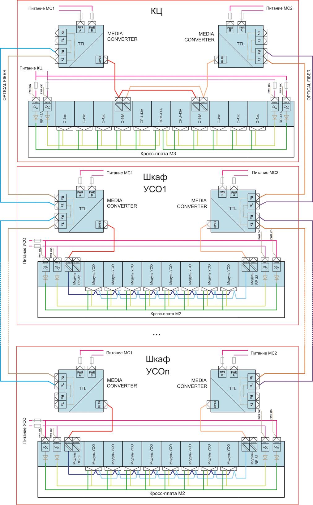 Структурная схема системы автоматизации на базе контроллеров DCS-2000