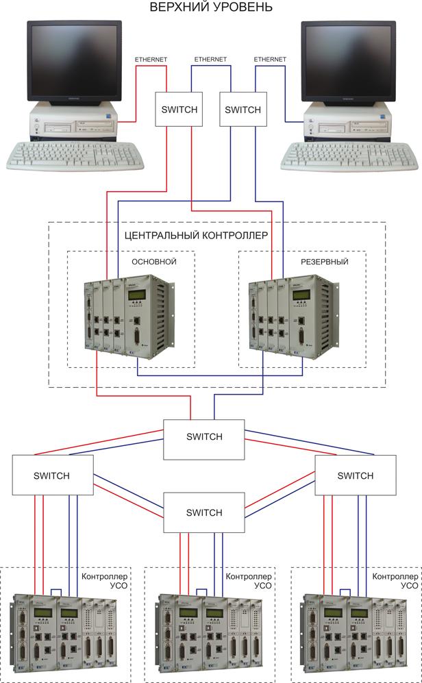Система управления и сбора данных на базе контроллеров ЗАО «ЭМИКОН»